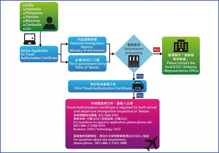 Quy trình xin Visa online Đài Loan